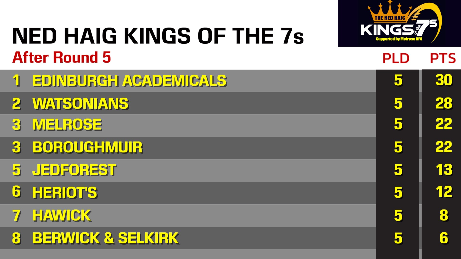 Kings of the Sevens